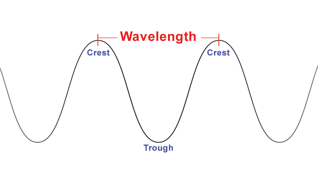 wavelength and sound essay Wavelength vs frequency sound is the vibration of pressure in the form of mechanical waves or sound waves which are transmitted through any form of matter whether solid, liquid, or gas.