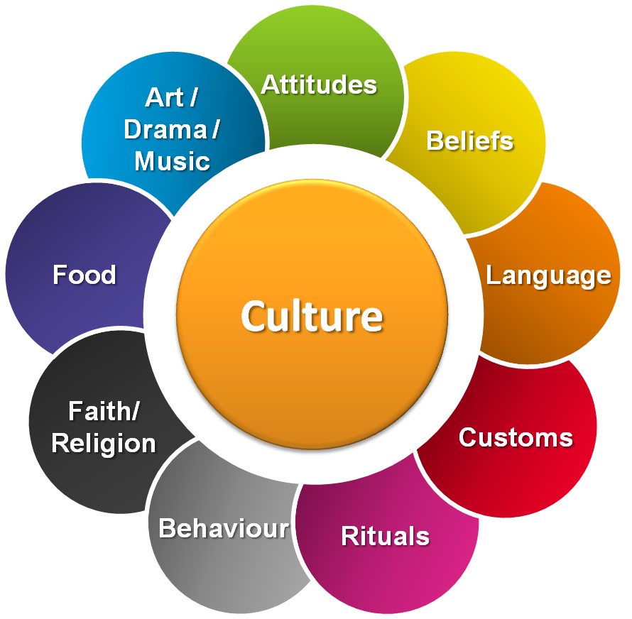 different cultural backgrounds of the individual Here we will be discussing the individual level of culture their religious background  gain the ability to work with people who have different cultural.