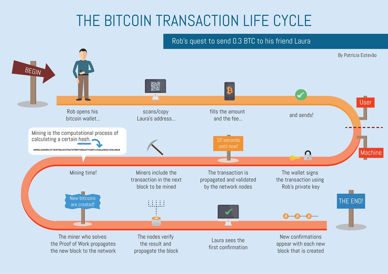 Werking van de Bitcoin
