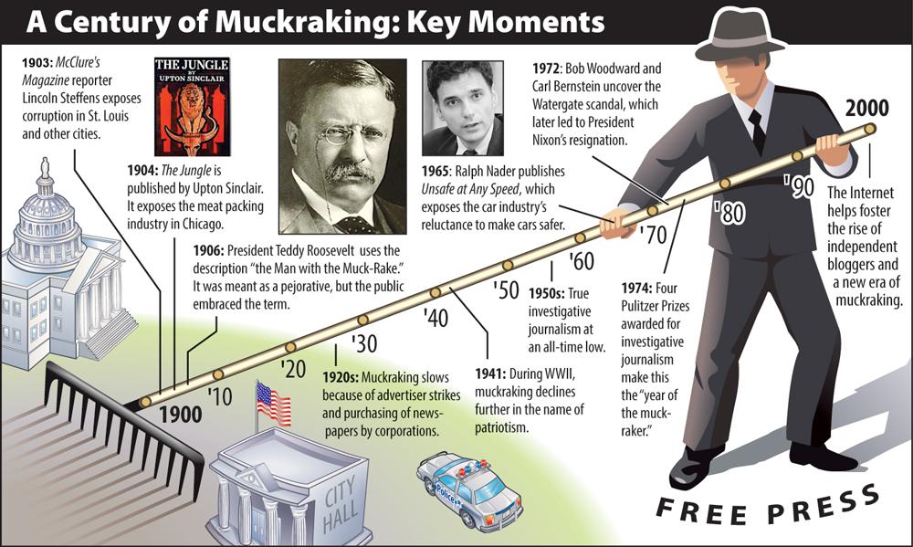 muckrakers in the progressive era