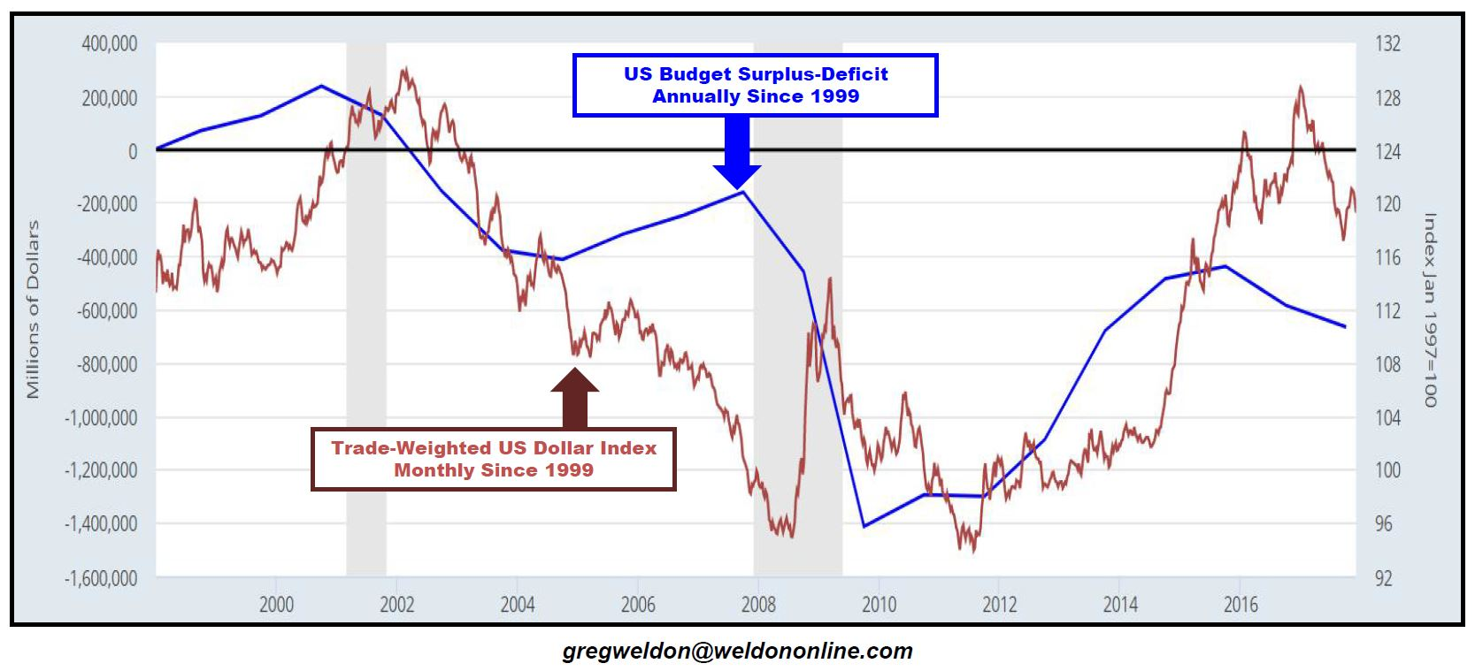 budget deficit This situation is called a budget deficit [all federal expenses interest payments on that growing debt will become the largest item in the federal budget.