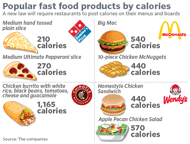 caloric content of food