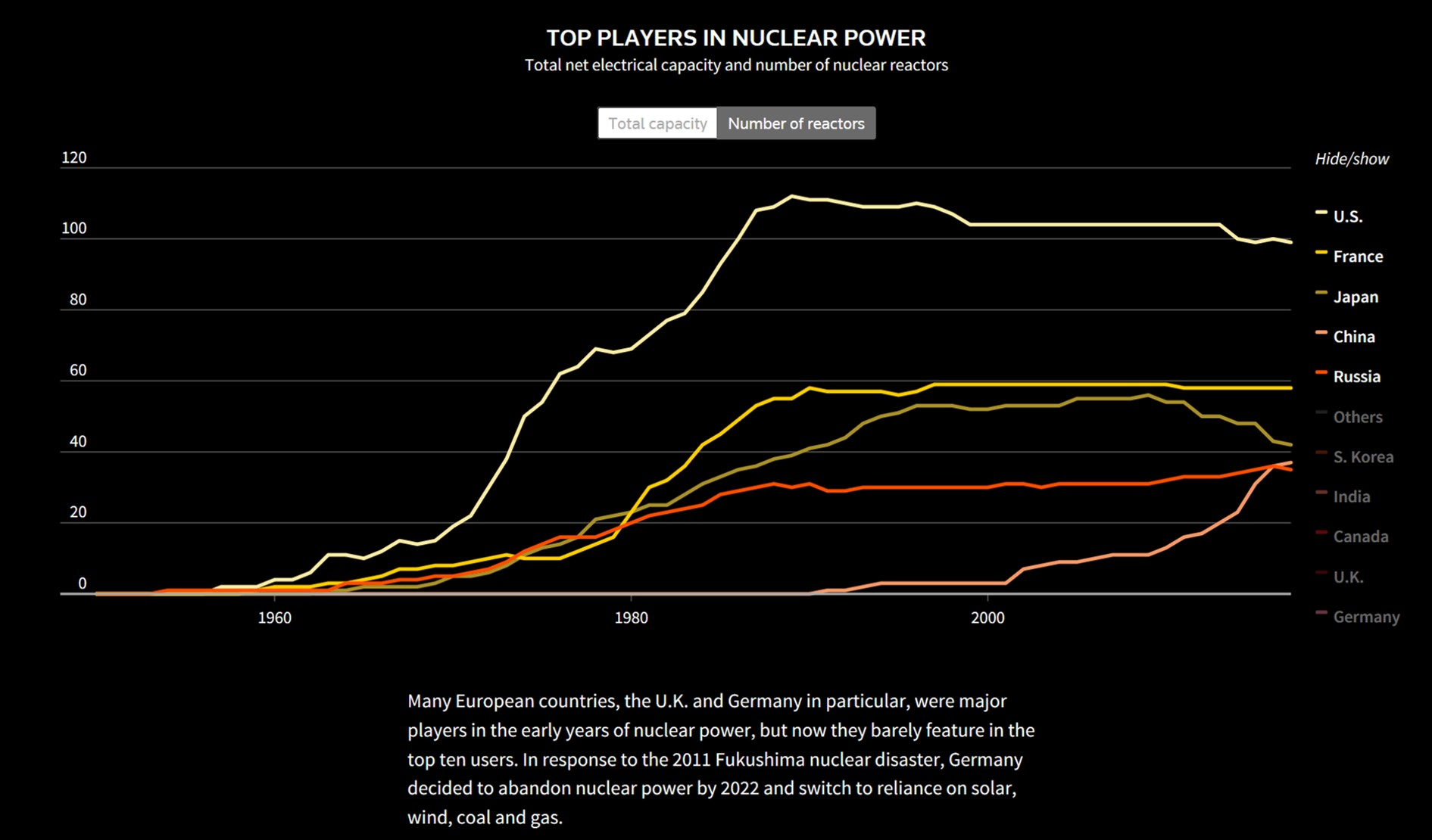 coal power vs nuclear power The lesser evil: nuclear or coal growth over the next several decades without substantially increasing the use of either coal or nuclear power.